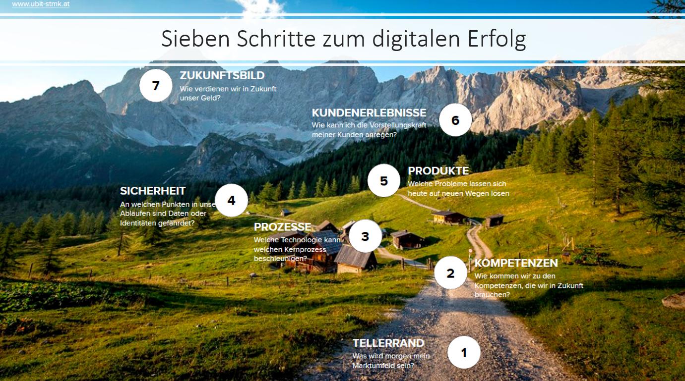 7 Schritte zum digitalen Erfolg